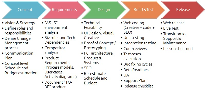 charts and diagrams to be presented in application development methodology
