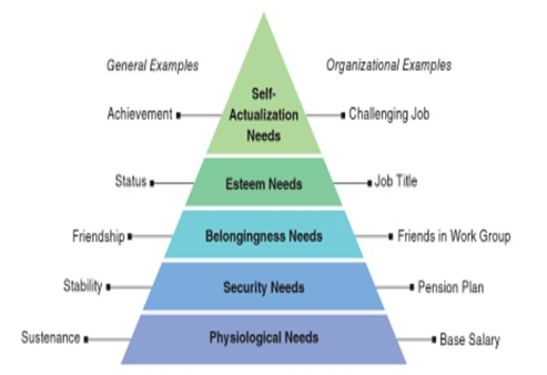 comparison between maslow and herzberg theory of motivation pdf