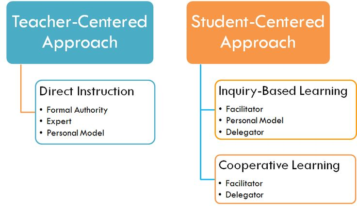 article about student centered versus teacher centered instruction