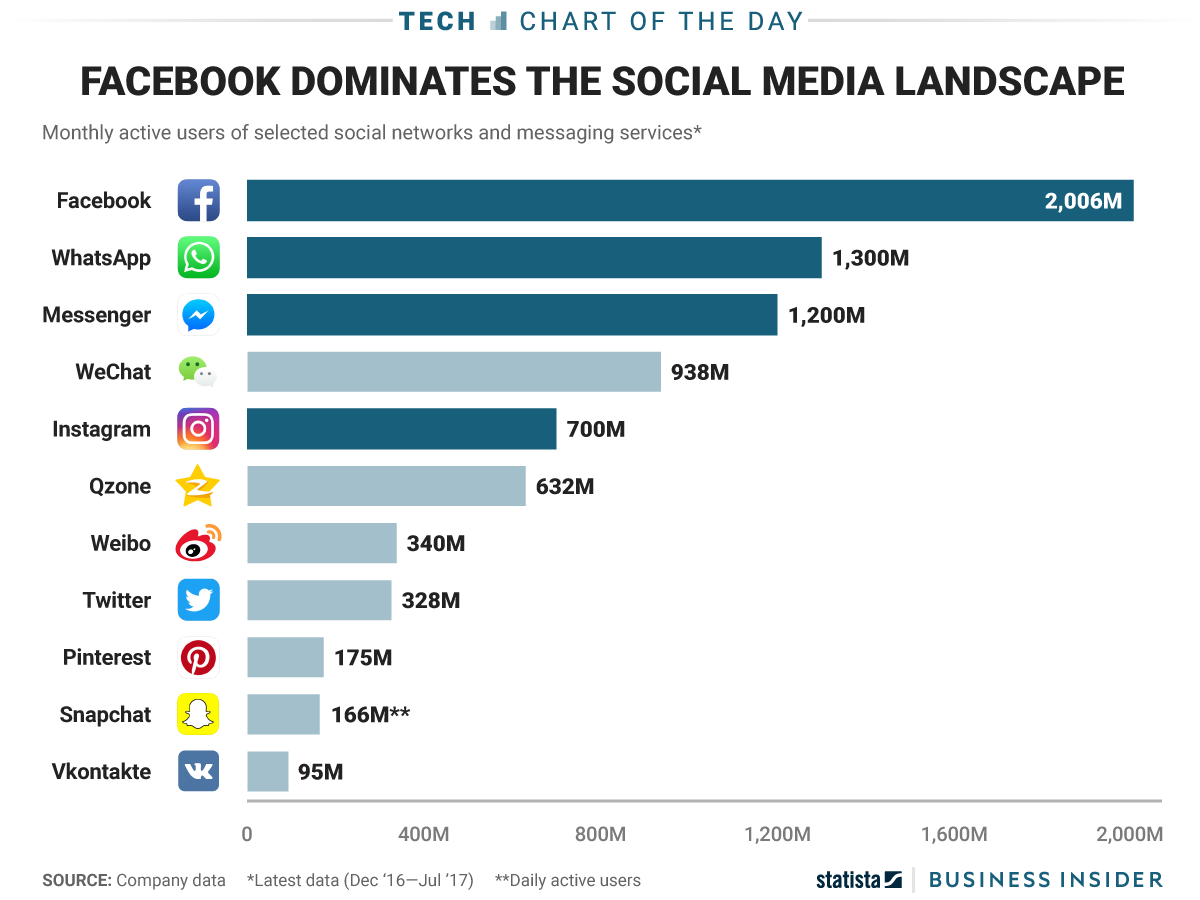 common social media sites used in the philippines pdf