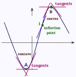 application of derivative points of inflection problems and solutions