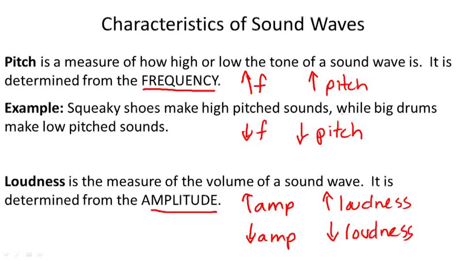 application of intensity of waves