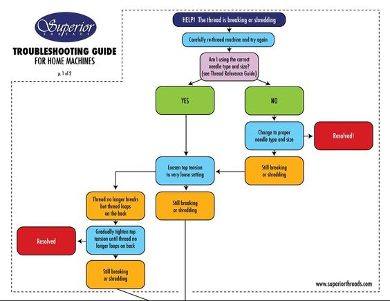 basic troubleshooting of machines guide